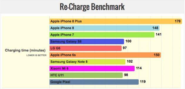 Iphone 8 plus autonomia della batteria superiore alla - Quanto dura periodo finestra ...