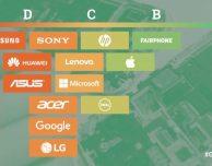 """Greenpeace vota le aziende più """"green"""", Apple ottiene una B-"""