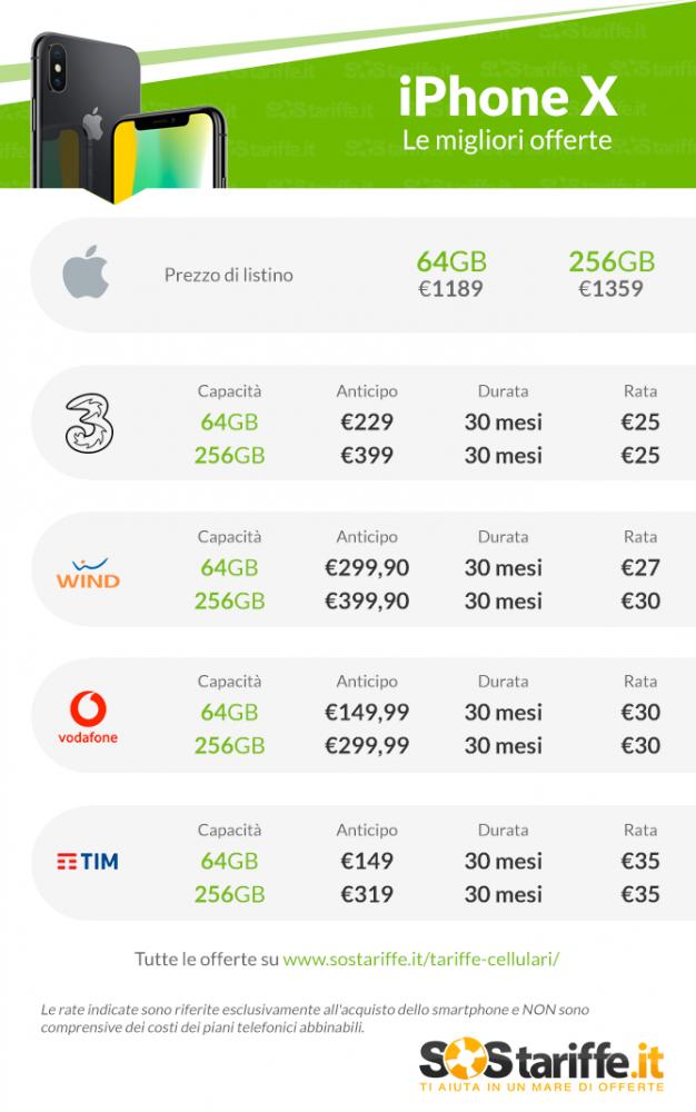 iPhone X: ecco tutte le offerte di Wind, Tre e TIM - iPhone Italia