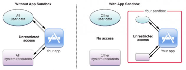 Makuz News about_sandboxing-630x237 Sandbox: come sono protette le app in macOS e iOS? #1 app Approfondimenti iOS librerie macos sandbox seatbelt Senza categoria  telodogratis notizie makuz loxc facebook blog
