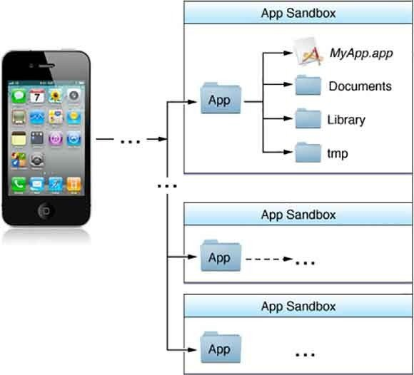 Makuz News ios_app_layout-100263512-large Sandbox: come sono protette le app in macOS e iOS? #1 app Approfondimenti iOS librerie macos sandbox seatbelt Senza categoria  telodogratis notizie makuz loxc facebook blog