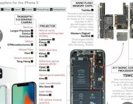 Uno sguardo ai 10 anni di iPhone che hanno reso ricche tante aziende