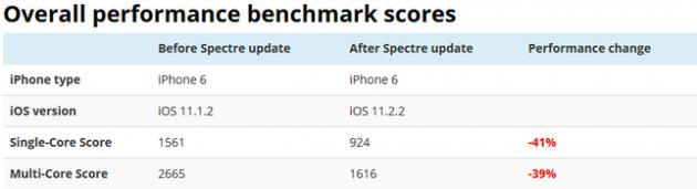 Makuz News slow-630x171 Il fix di iOS 11.2.2 per il bug Spectre rallenta gli iPhone? ARM bug iOS ios 11.2.2 iphone rallentati News prestazioni rallentamento Senza categoria spectre  telodogratis notizie makuz loxc facebook blog