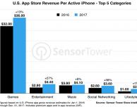 USA, ogni utente iPhone ha scaricato 45 app in un anno. E voi?