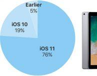 iOS 11 è installato sul 76% dei dispositivi iOS