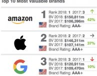 Apple seconda tra i brand USA con maggior valore
