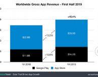 Chi vuol far soldi con le app va su App Store