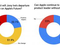 Addio di Jony Ive: cosa ne pensano i dipendenti Apple?