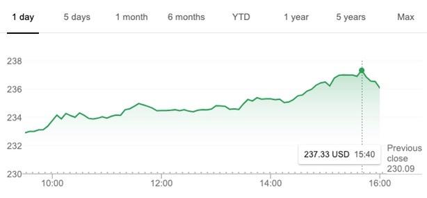 valore azionario apple