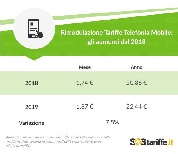 Rimodulazioni tariffe Telefonia Mobile 131119