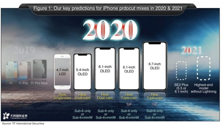 kuo iphone 2020