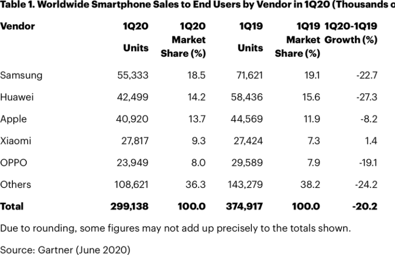 vendite iphone gartner