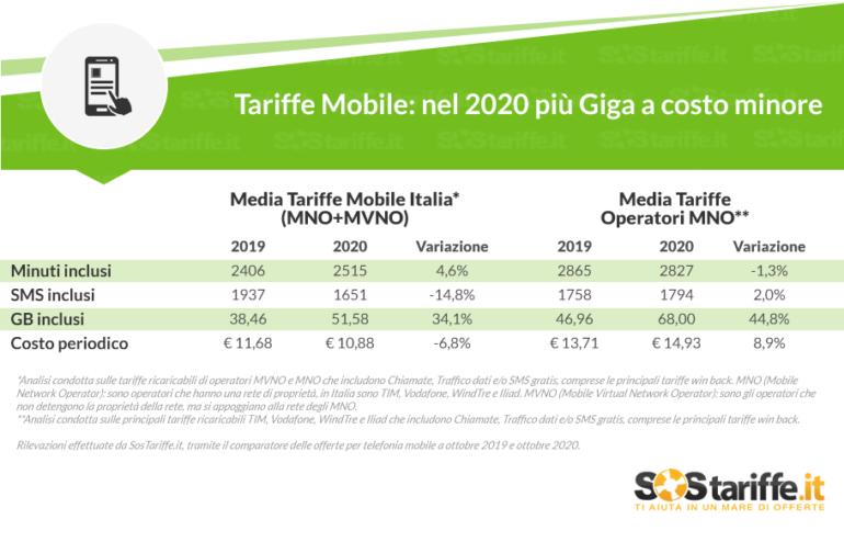tariffe mobile