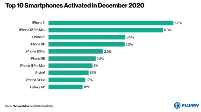 iphone dicembre 2020