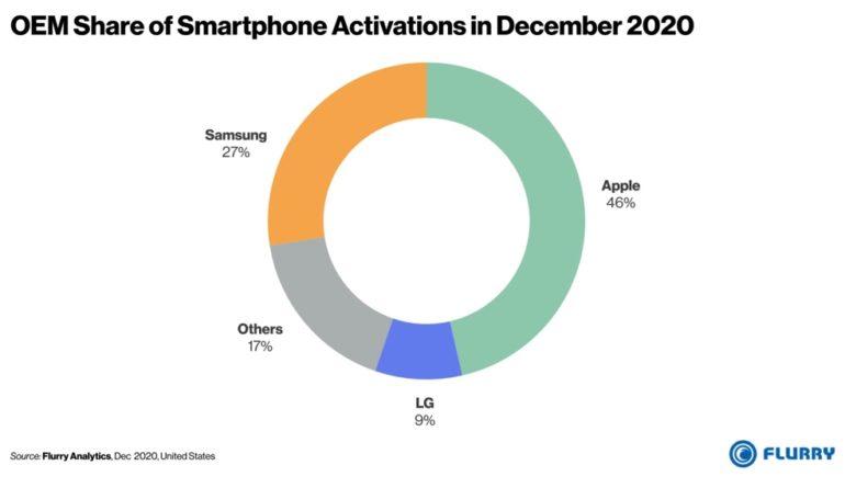 produttori smartphone 2020