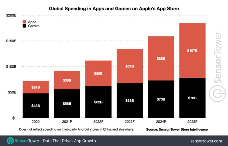 spesa app store