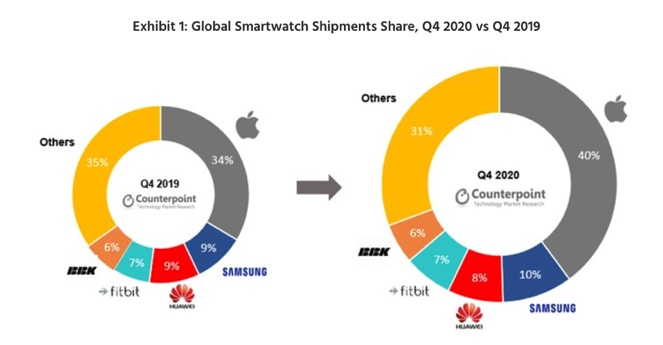 mercato smartwatch 2020