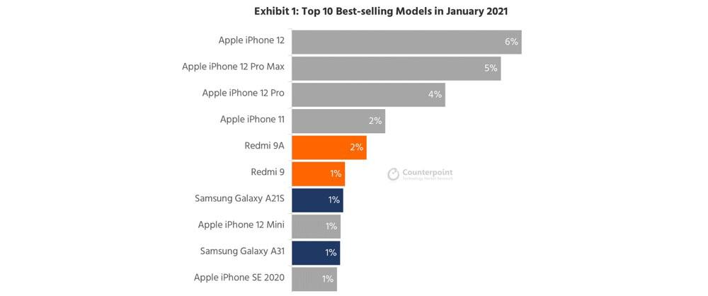 Gli iPhone conquistano 6 delle prime 10  …