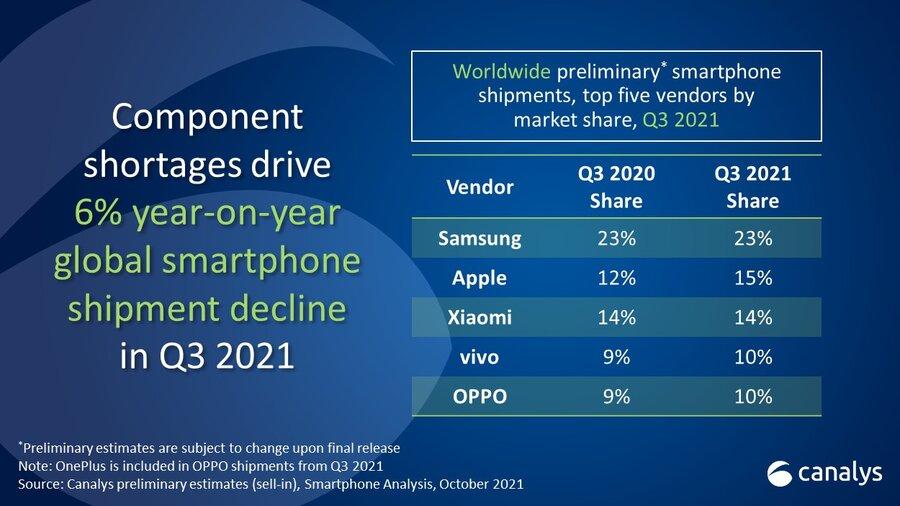 Diminuiscono le vendite di smartphone a  …